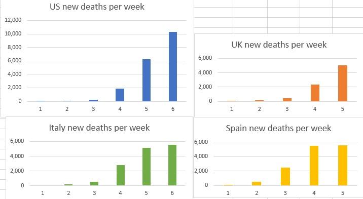 death per week graphs